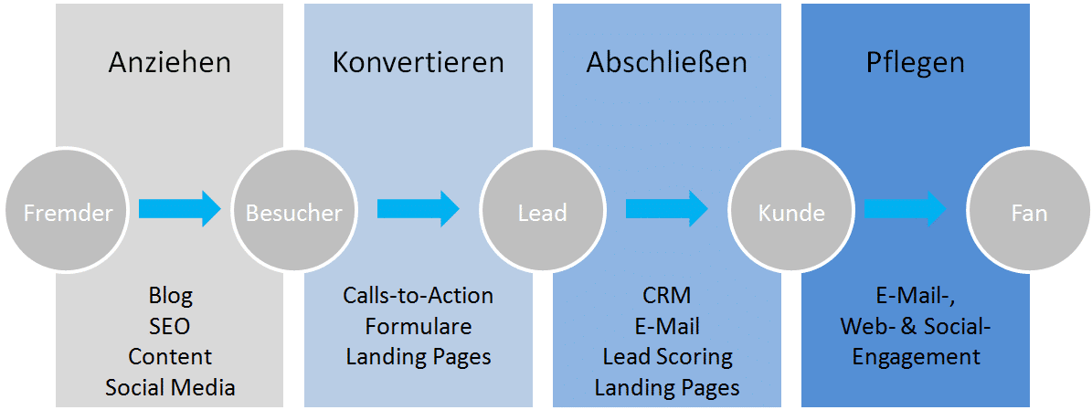 Prozesskette Inbound Marketing - Start Inbound Marketing