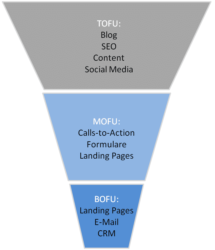 Sales Funnel Inbound Marketing